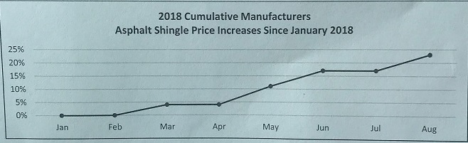 Shingle prices increase due to tariffs