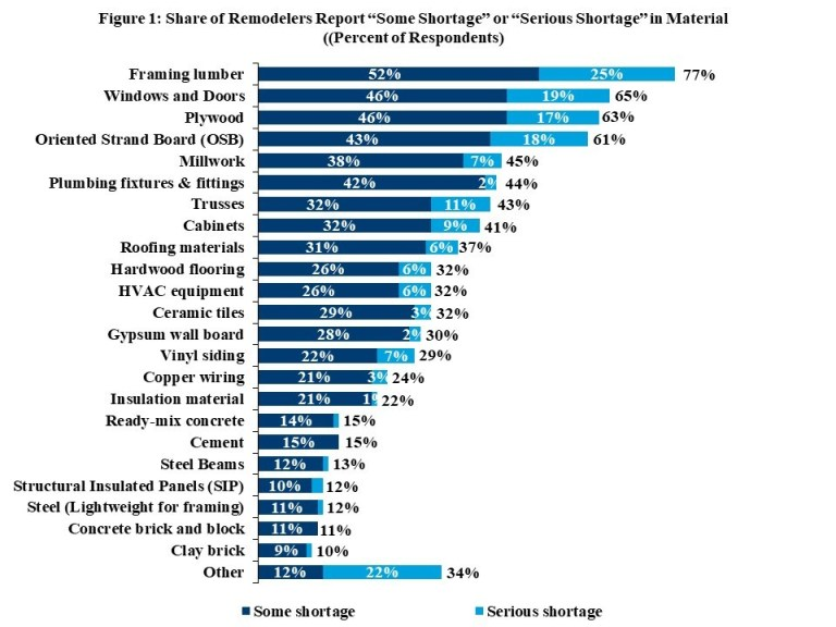 building material shortages